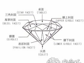 钻石各部位的解析