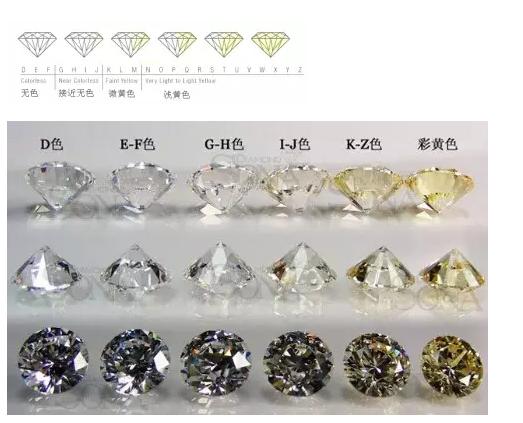 四招教你收藏鉴别钻石 -珠宝鉴定师培训核心内容