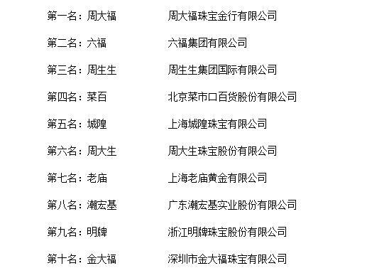 """""""2018年度中国珠宝十大品牌总评榜""""荣耀揭晓"""